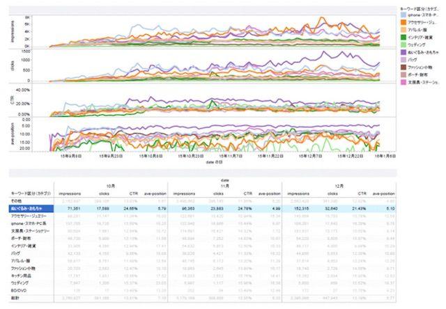 SEOモニタリング解析ツール Paddle SEO(パドルSEO) キーワードカテゴリ別レポート