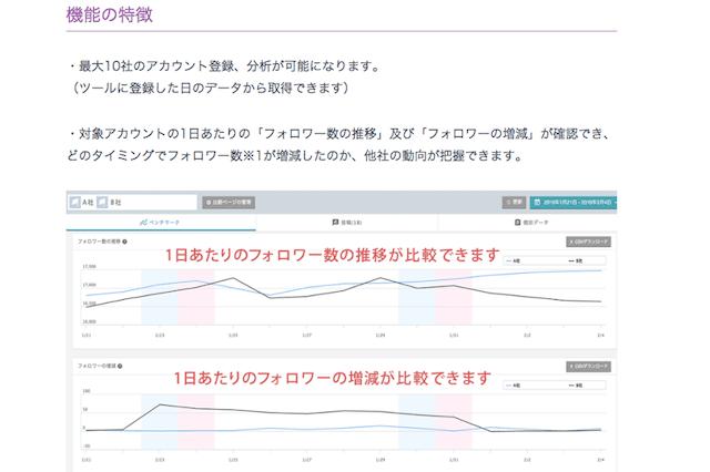 コムニコのSNS管理ツールにInstagramの競合分析を追加