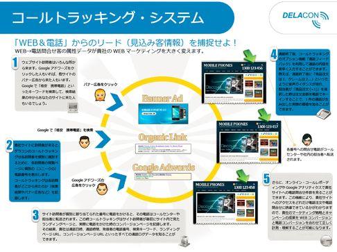 Potentiate Japan、電話問い合わせのデータ分析サービスを発売