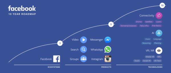 facebook AIを中心に据えた成長戦略