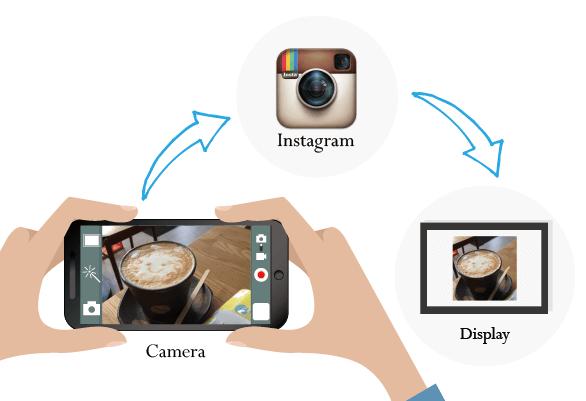 デジタルサイネージシステム「FLOW-CAST」 ソーシャルメディア