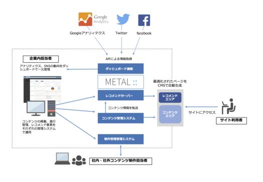 MKT METALの仕組み