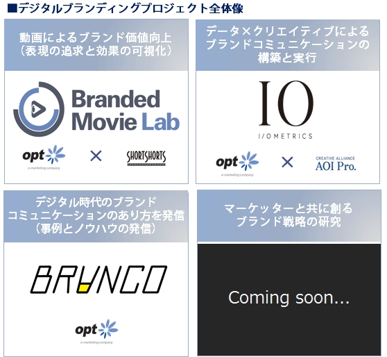オプトの「デジタルブランディングプロジェクト」全体像