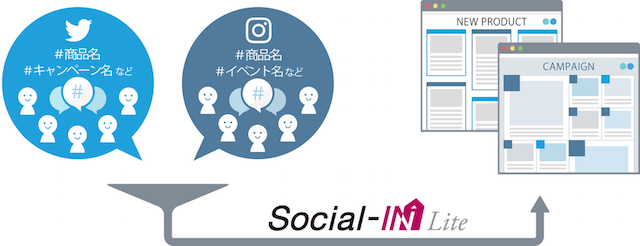 Social-IN Liteの仕組み