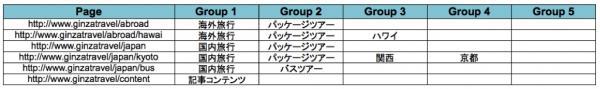 エクセルでグルーピングを設計して大量コンテンツを簡易にグルーピング