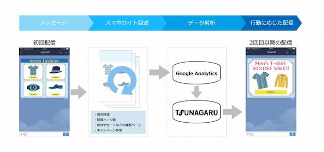 TSUNAGARUの仕組み