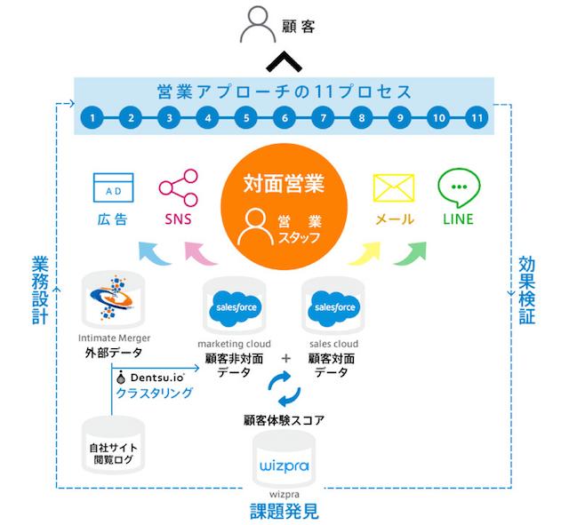 デジタルトランスフォーメーション支援サービスの概念図