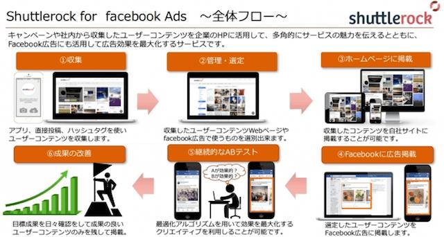 Shuttlerock for Facebook Ads全体フロー