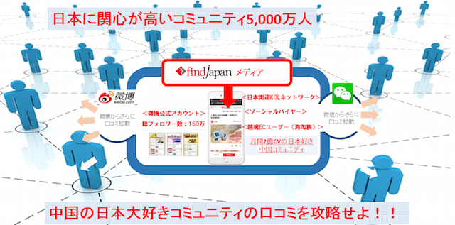 FindJapanがインバウンド強化店舗と連携した 「旅前サンプリングサービス」