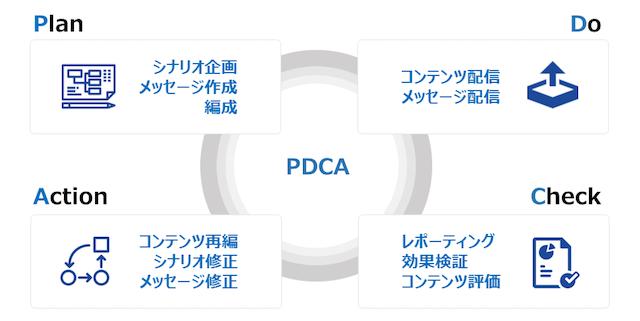 導入後の運用サイクルイメージ