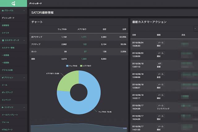 MAツールのSATORI、新たにA/Bテスト機能を追加