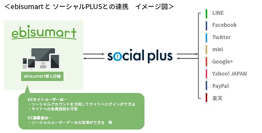 ebisumartとソーシャルPLUSの連携イメージ