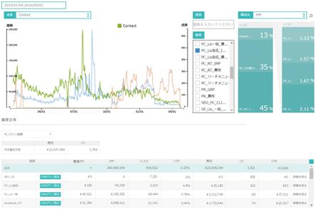 分析ツールマゼラン「ダッシュボード画面」のイメージ