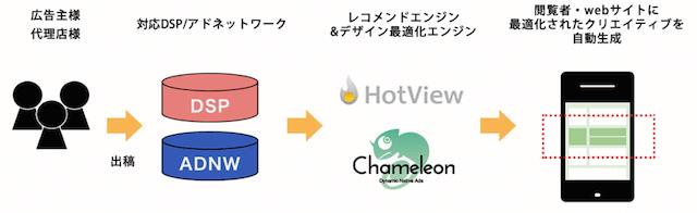 広告クリエイティブのトータルオートメーション化