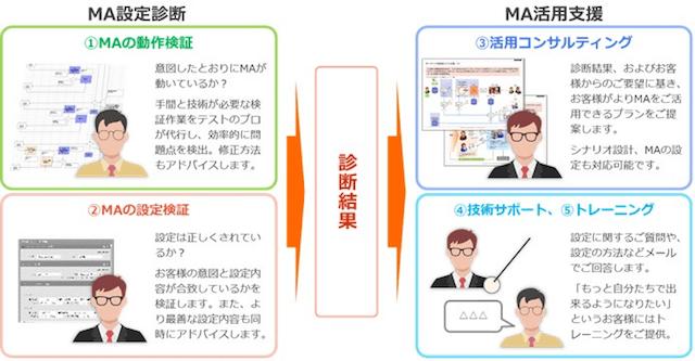 「MA設定診断」と「MA活用支援」のサービスイメージ