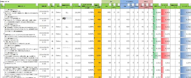 フルスピードの英語対応SNS運用レポートのイメージ