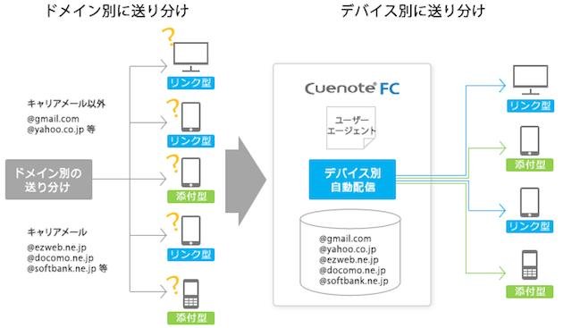 メール配信システム「Cuenote FC」にデバイス別自動配信機能