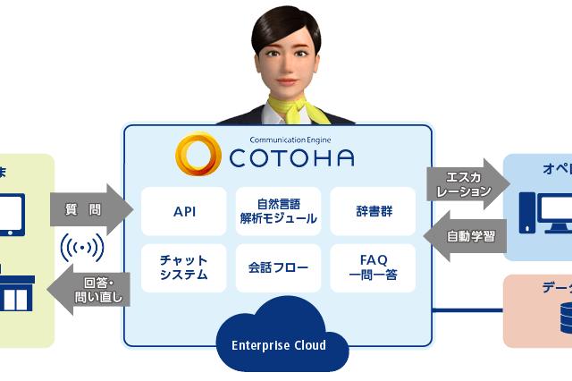 NTTコミュニケーションズ、自然な日本語の対話ができるAI(人工知能)、COTOHAの提供を開始