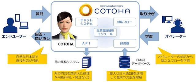 NTTコミュニケーションズ、自然な日本語の対話ができるAI(人工知能)、COTOHAのサービスイメージ