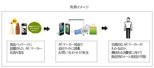 AR利用後のサイト内行動分析サービスの仕組み