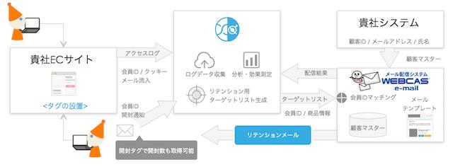 WEBCAS e-mail(ウェブキャス イーメール)」と「xross data(クロスデータ)」の連携イメージ図
