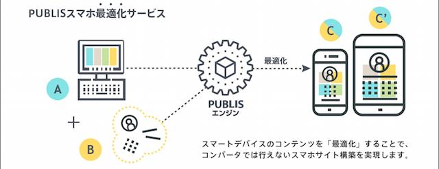 SITE PUBLISスマホ最適化サービスのイメージ図
