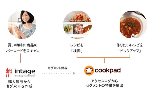 クックパッド、購買×検索データを連携させたビッグデータ分析サービス「たべみるオンデマンド」