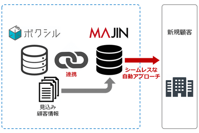 マーケティングオートメーションプラットフォーム「MAJIN」 と BtoB顧客紹介サイト「ボクシル」が連携