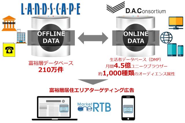 DACによる富裕層エリアに特化したネット広告配信のイメージ図