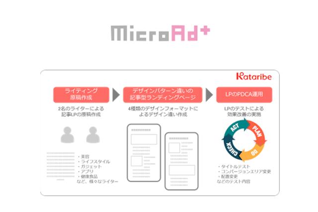 マイクロアドプラス、総合的なインフィード広告運用サービス(MicroAdPlus Contents Package)の提供を開始