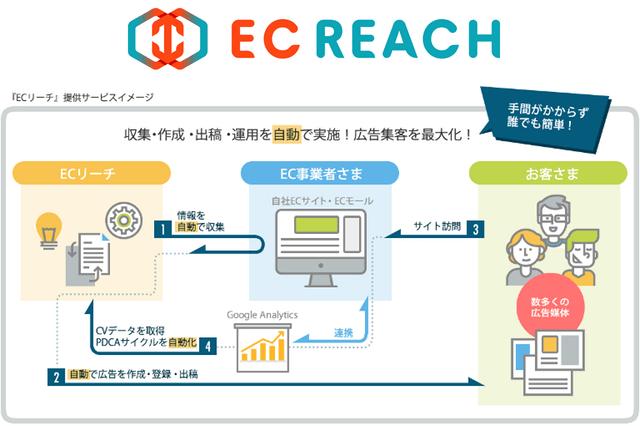NHN テコラスがEC事業者向けの集客代行サービス「ECリーチ」の提供を開始