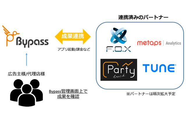 DSPの「Bypass(バイパス)」がアプリ広告主向けに「アプリ内イベントレポート機能」の提供を開始