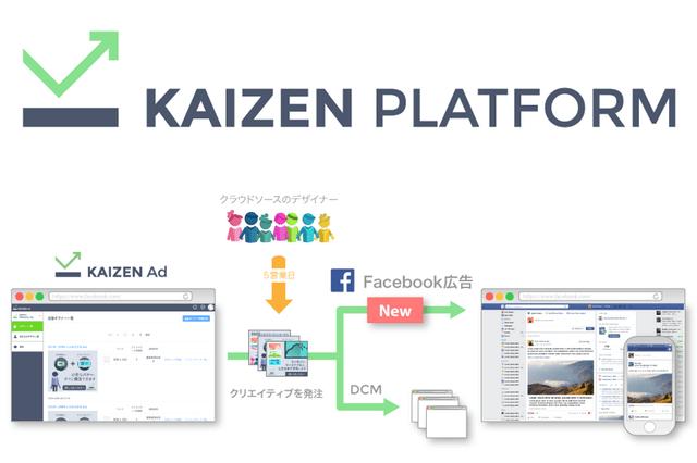 バナークリエイティブ 改善ソリューションの「Kaizen Ad」がFacebook広告と連携