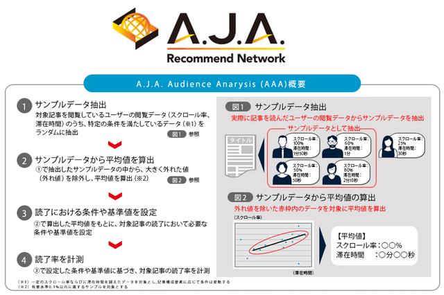 CAがコンテンツレコメンドソリューションに読了率計測機能を追加
