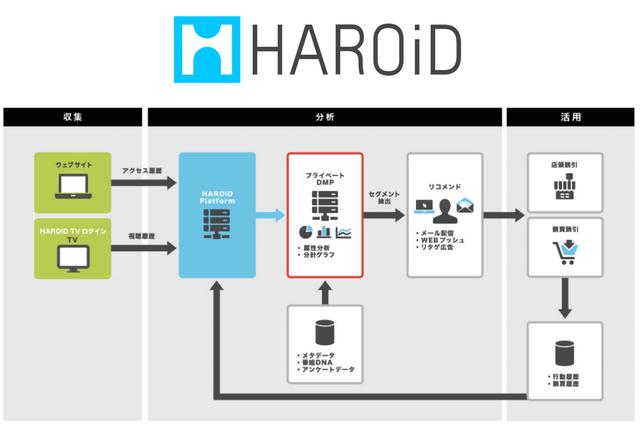 HAROiD、テレビ向けプライベートDMPの提供を開始