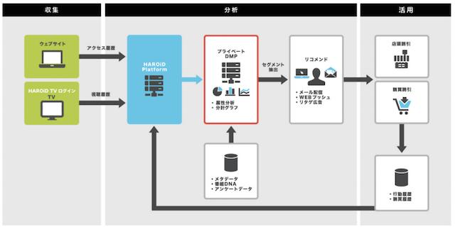 HAROiDのテレビ向けプライベートDMP、活用例(イメージ)