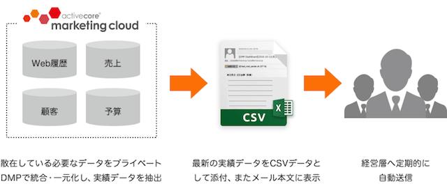 エグゼクティブレポート機能の配信イメージ