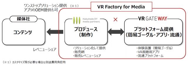 「VR Factory for Media」の概要