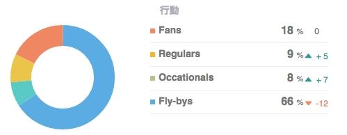 ユーザーの訪問頻度別分布