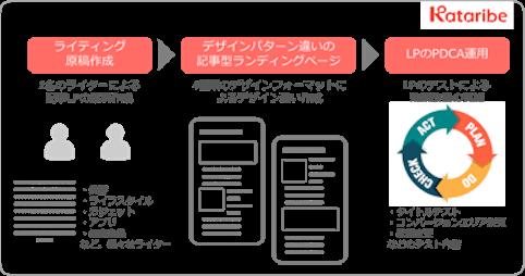 記事内容運用サービスKataribe CMSと連携した 総合的なインフィード広告運用サービスのイメージ図