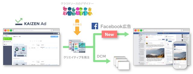 バナークリエイティブ 改善ソリューションの「Kaizen Ad」とFacebook広告の連携イメージ