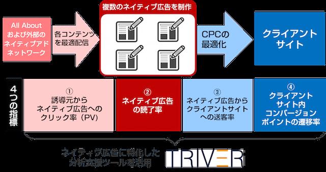 オールアバウトの「運用型コンテンツマーケティング」への取り組みイメージ