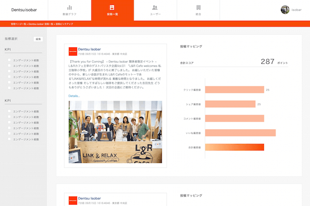電通アイソバーのデジタルコンテンツ評価サービス、「THE SIGMA METHOD」のダッシュボード画面
