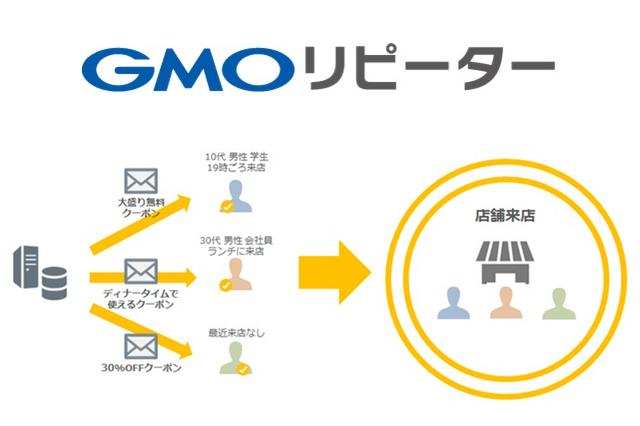 実店舗のリピーターを増やす来店促進サービスとして新しくなった「GMOリピーター」