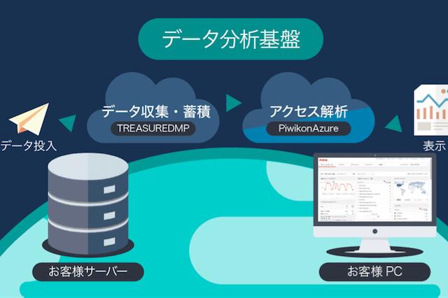 サイオステクノロジー、オープンソースのアクセス解析ツールPiwikを利用した 「Webサーバーログ解析サービスon Cloud」の提供を開始