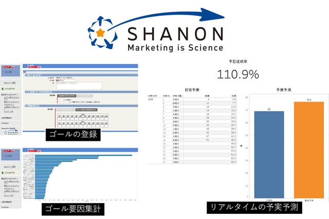 シャノン、自社MAツールにマーケティングKPIの管理・活用ができる「ゴール機能」を追加