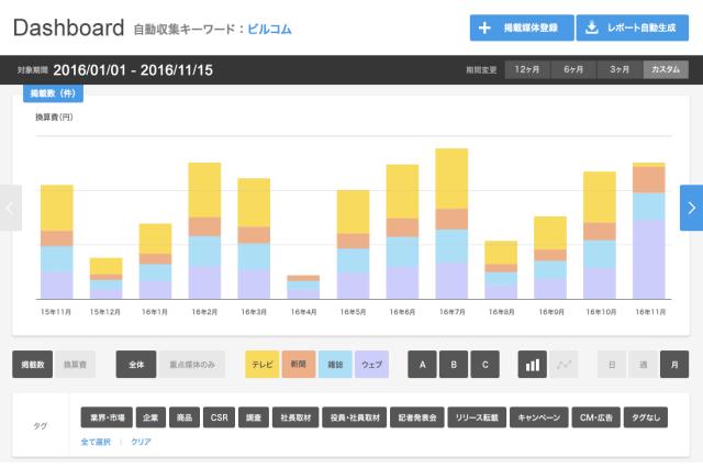 ビルコム、クラウド型PR効果測定ツール「PR Analyzer」の提供を開始