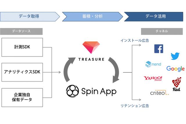 オプトのアプリデータマネジメントツール「Spin App」が大型アップデートを実施