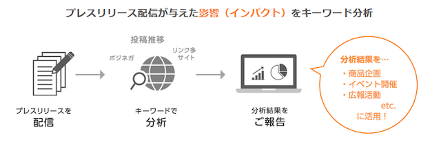 レスリリース原稿に含まれる特定キーワードにおけるソーシャルメディア上での反応や投稿推移を報告する「口コミ分析オプション」のイメージ図