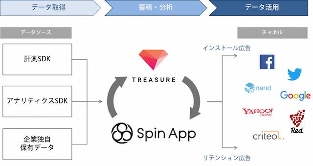 オプトのアプリデータマネジメントツール「Spin App」と、プライベートDMPソリューション「TREASURE DMP」が連携